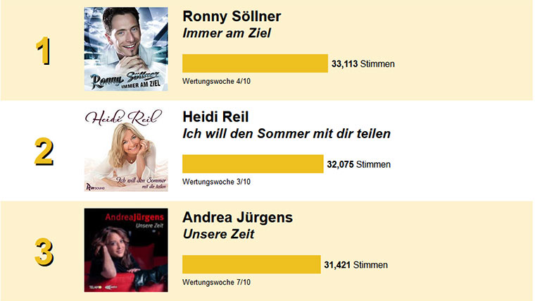 Voting Hitparade Woche 36
